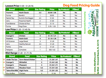 Dog Food Pricing Guide Pet Grooming Pet Food Supplies
